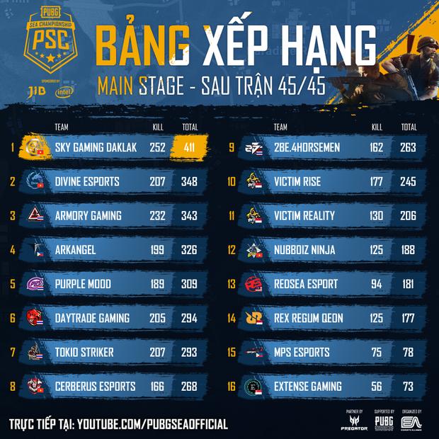 Tuyển PUBG Việt Nam hủy diệt vòng Main Stage giải đấu JIB PUBG SEA Championship Phase 3, dẫn đầu vòng online đầy thuyết phục - Ảnh 2.