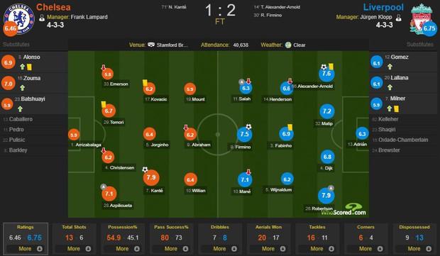 Nam thần Kante solo ghi bàn đẹp mắt như Messi nhưng Chelsea vẫn gục ngã trước nhà vua của châu Âu - Ảnh 3.