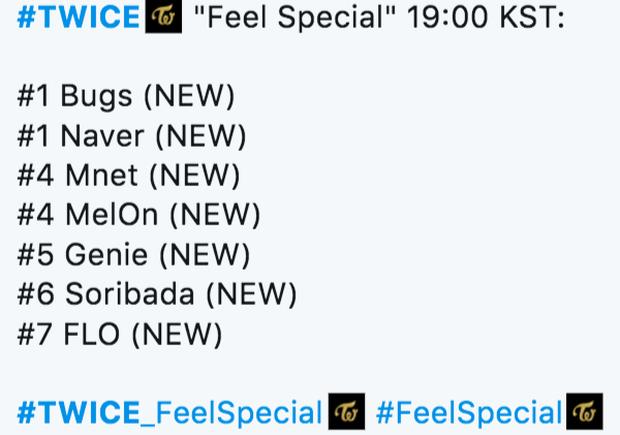 Feel Special của TWICE: Nhạc catchy, lời ý nghĩa nhưng thứ hạng nhạc số lại bất ngờ lao dốc so với những lần come back trước - Ảnh 1.
