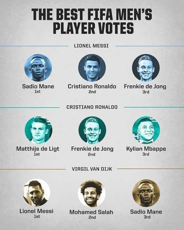 Lễ trao giải FIFA The Best 2019: HLV Park Hang-seo không dành bất cứ phiếu bầu nào cho Ronaldo - Ảnh 2.