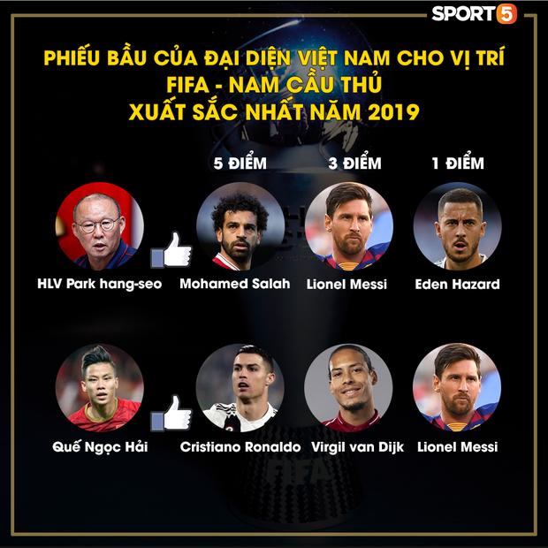 Lễ trao giải FIFA The Best 2019: HLV Park Hang-seo không dành bất cứ phiếu bầu nào cho Ronaldo - Ảnh 1.