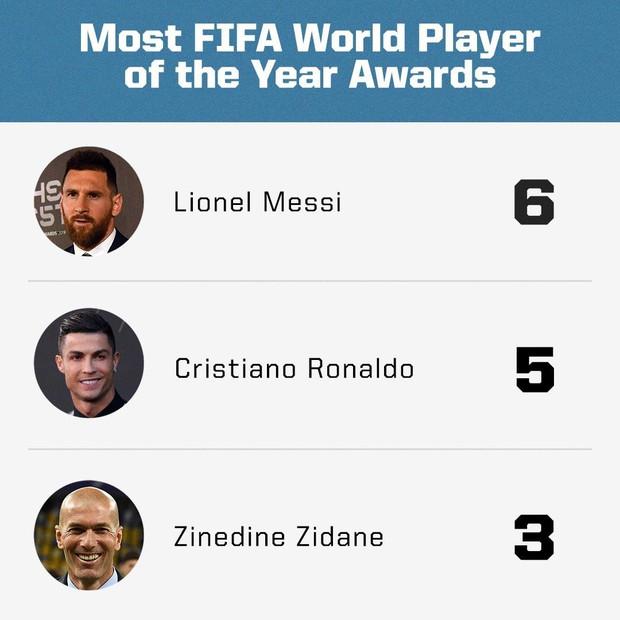 Đánh bại Ronaldo và Van Dijk, Messi giành giải thưởng Cầu thủ hay nhất thế giới năm 2019 - Ảnh 2.