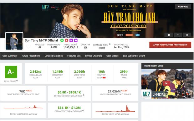 Jack và K-ICM kiếm tiền từ YouTube nhiều nhất trong các nghệ sĩ Vpop, gấp nhiều lần Đen Vâu và Sơn Tùng M-TP - Ảnh 5.