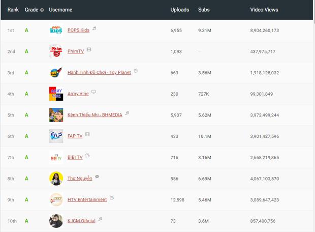 Jack và K-ICM kiếm tiền từ YouTube nhiều nhất trong các nghệ sĩ Vpop, gấp nhiều lần Đen Vâu và Sơn Tùng M-TP - Ảnh 1.