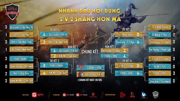 AoE Việt Nam Open 2019: Chim Sẻ thắng như chẻ tre dưới màu áo GameTV - Ảnh 2.