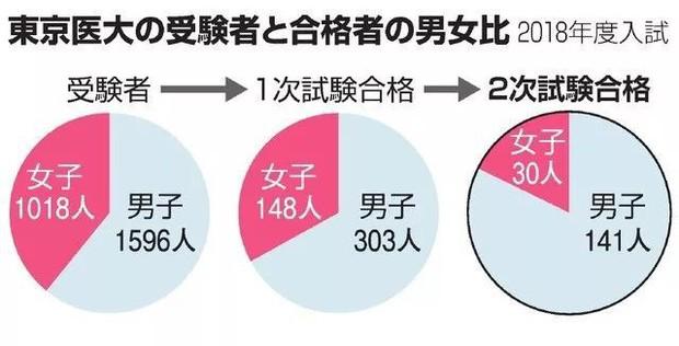 Nhà xã hội học thức tỉnh phụ nữ Nhật Bản: Trong xã hội này kể cả khi bạn nỗ lực chăm chỉ thì cũng chưa chắc được báo đáp - Ảnh 3.