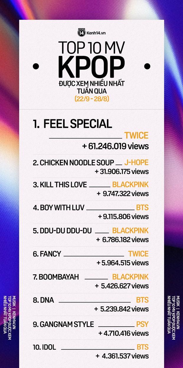 10 MV Kpop được xem nhiều nhất tuần: TWICE cướp ngôi vương của BLACKPINK cũng không bất ngờ bằng thành tích khủng của J-Hope (BTS) - Ảnh 1.