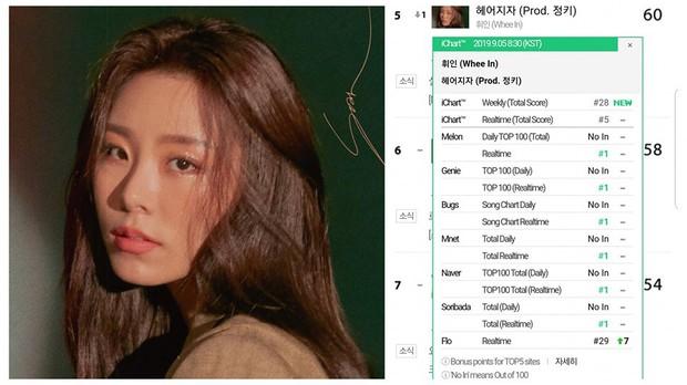 Hết Hwasa đến Wheein (MAMAMOO) đạt thành tích nhạc số quá ấn tượng trong năm 2019: Ai bảo idol lép vế trên mặt trận digital? - Ảnh 2.