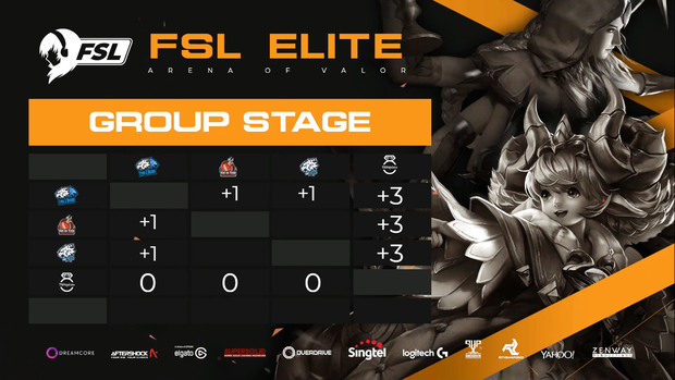 Những cô gái Phố Bò Team bất bại trong ngày thi đấu đầu tiên của giải Liên Quân Mobile nữ (FSL Elite) tại Singapore - Ảnh 4.