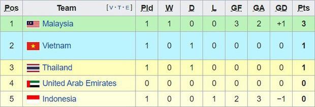 Cầu thủ Việt Nam vô danh trên sân và đây là lý do nghe vô lý nhưng lại rất thuyết phục - Ảnh 3.