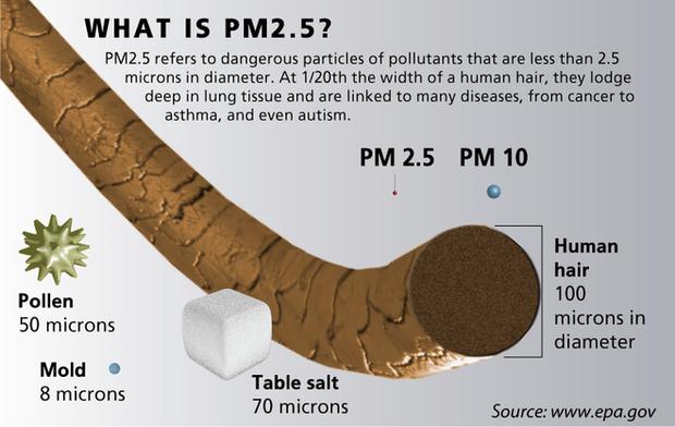 Trước loạt lo ngại ô nhiễm đỉnh điểm tới nhiễm độc thuỷ ngân, bạn cần biết khẩu trang mình đang dùng hiệu quả tới mức nào - Ảnh 7.