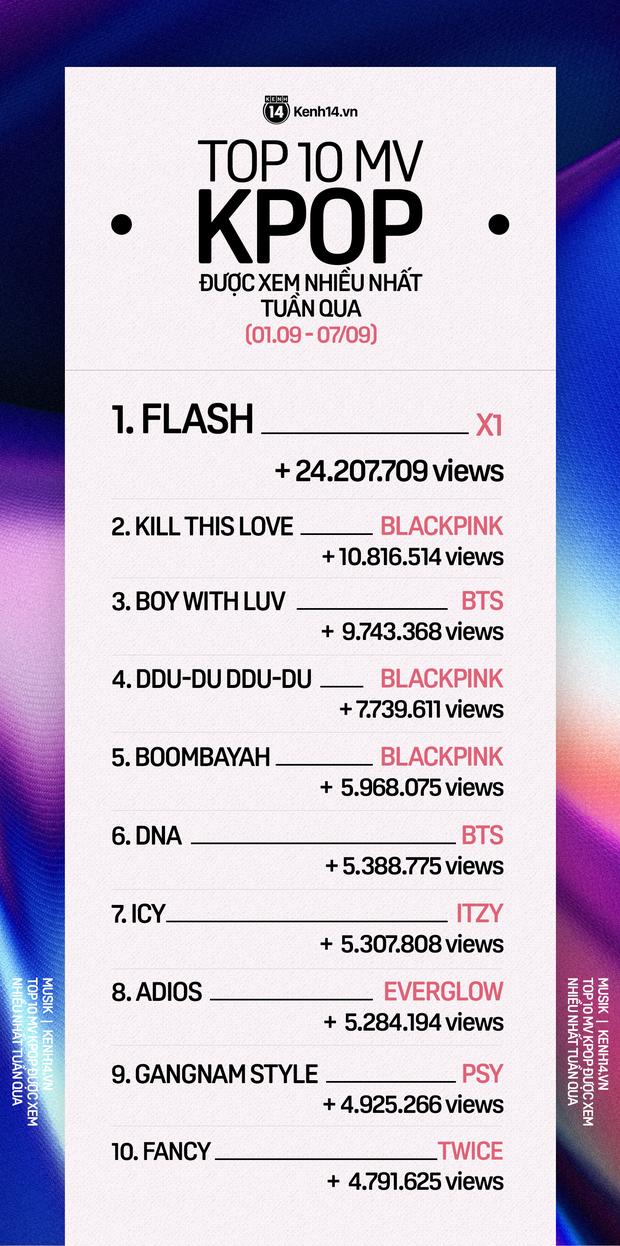 10 MV Kpop được xem nhiều nhất tuần: X1 chiếm ngôi vương của BLACKPINK với cách biệt khủng, hội chị em TWICE - ITZY bám trụ bền bỉ - Ảnh 1.