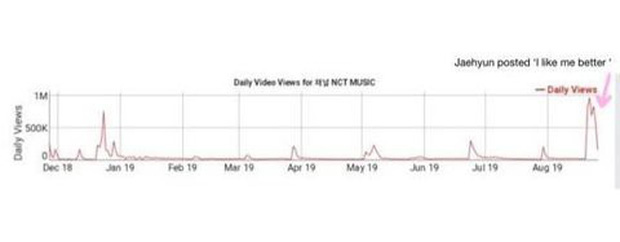 Thánh YouTube mới của nhà SM gọi tên Jaehyun (NCT): mỗi lần cover sương sương là lượt sub lại tằng tằng đi lên, view cũng đỉnh không kém - Ảnh 5.