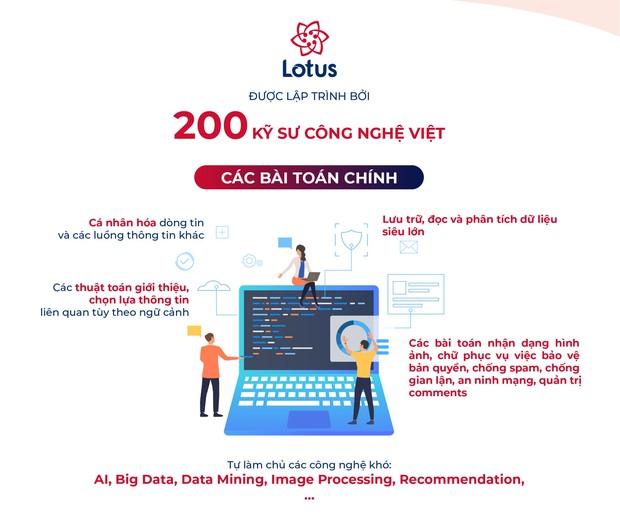 Đội ngũ xây dựng Lotus: Nhóm 200 kỹ sư Việt tập trung giải bài toán chưa MXH nào làm tốt cho người dùng Việt - Ảnh 2.