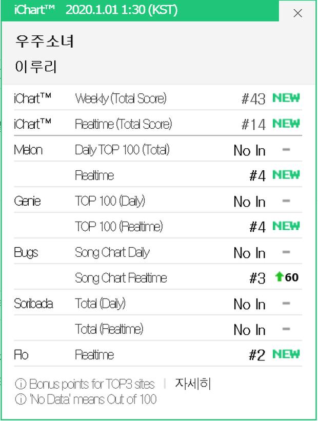 10 bài đột ngột lội ngược dòng BXH mà dân Hàn nghe lấy hên đầu năm: BTS, EXO, 2NE1, IU bất ngờ chịu thua IZ*ONE phiên bản 2.0 - Ảnh 8.