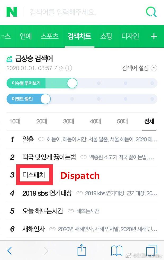 Tình hình đầu năm 2020: Dispatch leo lên top 1 tìm kiếm ở Hàn và thế giới suốt 9 tiếng, Knet đang đoán cặp đôi nào? - Ảnh 1.