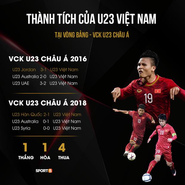 Thống kê đáng chú ý: Việt Nam toàn thua ở trận ra quân VCK U23 châu Á, từng là bại tướng của cả UAE và Jordan - Ảnh 1.
