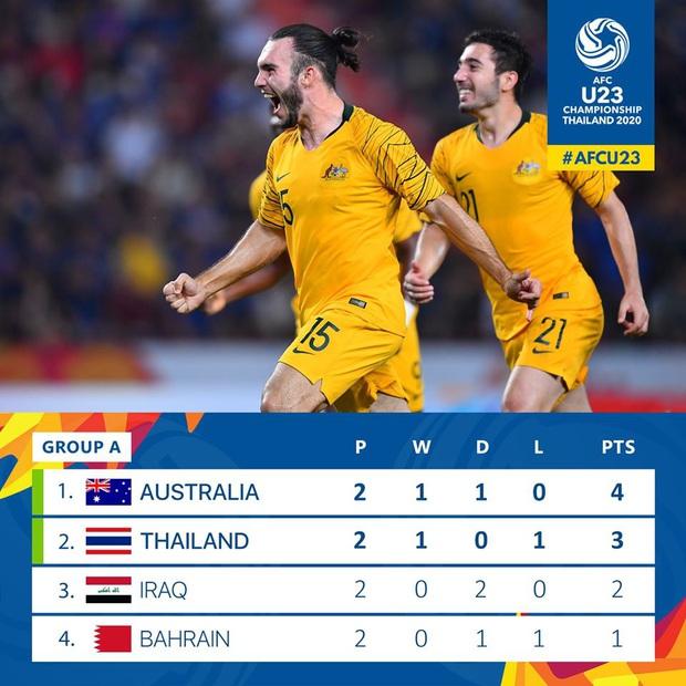Đội nhà để đối phương lội ngược dòng, fan Thái Lan gáy giòn: Đá thế là hay rồi, Việt Nam gặp Australia sẽ thua 10 bàn! - Ảnh 6.