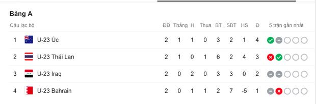 Kịch bản này sẽ khiến U23 Thái Lan bị loại ngay từ vòng bảng U23 châu Á 2020 - Ảnh 2.