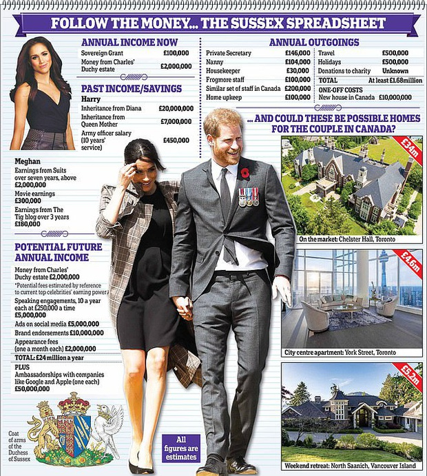 Vợ chồng Hoàng tử Harry và Meghan Markle sở hữu tổng tài sản lên tới trên 1 nghìn tỷ đồng, số tiền đó ở đâu mà ra? - Ảnh 5.