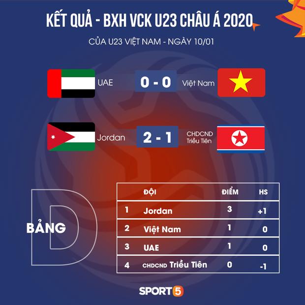 Trung vệ U23 Việt Nam thoát thẻ đỏ đầu tiên ở VCK U23 châu Á 2020 ngoạn mục như thế nào? - Ảnh 4.