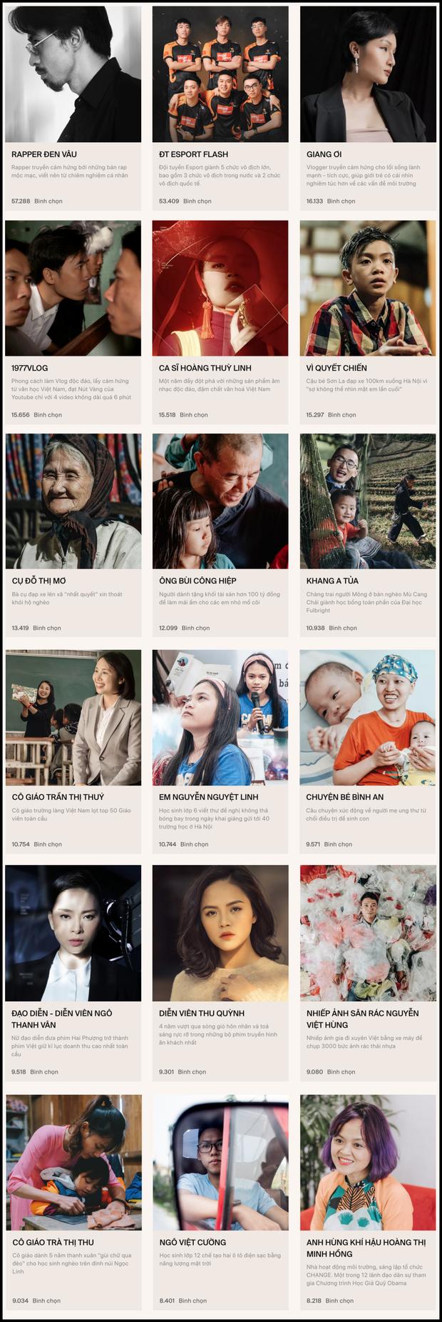 Chính thức đóng cổng bình chọn WeChoice Awards 2019! - Ảnh 1.