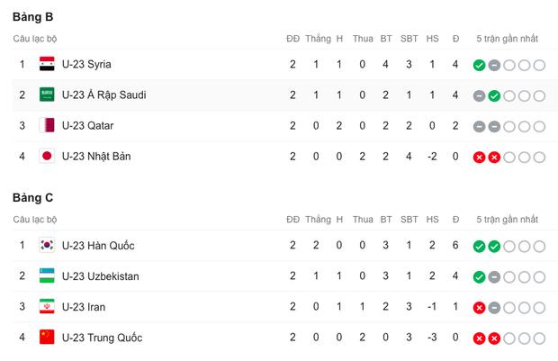 Cú sốc: Trung Quốc, Nhật Bản trở thành 2 đội đầu tiên bị loại ở vòng bảng U23 châu Á 2020 sau những thất bại ê chề - Ảnh 10.