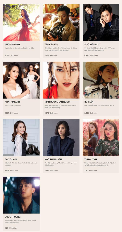 Chính thức đóng cổng bình chọn WeChoice Awards 2019! - Ảnh 3.