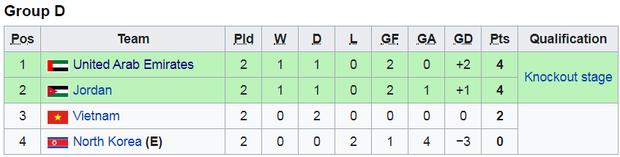 U23 Việt Nam tiếp tục bất bại nhưng thầy trò Park Hang-seo mất quyền tự quyết ở lượt trận cuối - Ảnh 2.