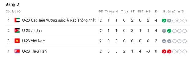 Việt Nam có thể sắp trải nghiệm nỗi đau của người Ý năm 2004: Đối thủ dắt tay nhau vào tứ kết, thắng 100 bàn vẫn bị loại - Ảnh 5.