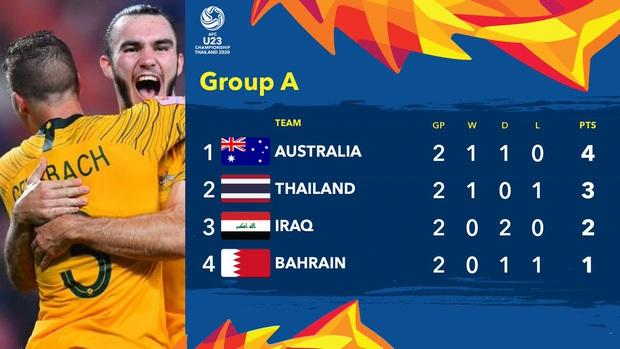 Xuất sắc cầm hòa Iraq, đội tuyển Thái Lan lần đầu tiên trong lịch sử vượt qua vòng bảng giải U23 châu Á - Ảnh 25.