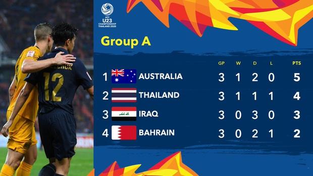Xuất sắc cầm hòa Iraq, đội tuyển Thái Lan lần đầu tiên trong lịch sử vượt qua vòng bảng giải U23 châu Á - Ảnh 3.
