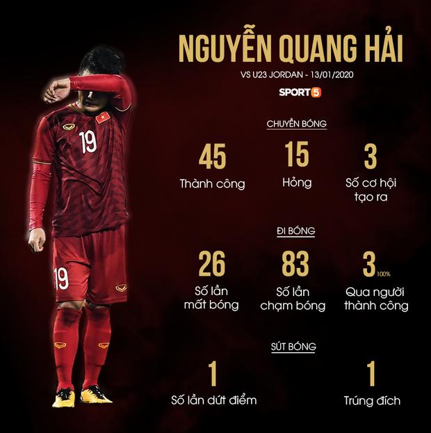 Thông số của Quang Hải tệ theo cấp số nhân: Hậu quả của việc gánh team và bài toán không lời giải của HLV Park Hang-seo - Ảnh 2.