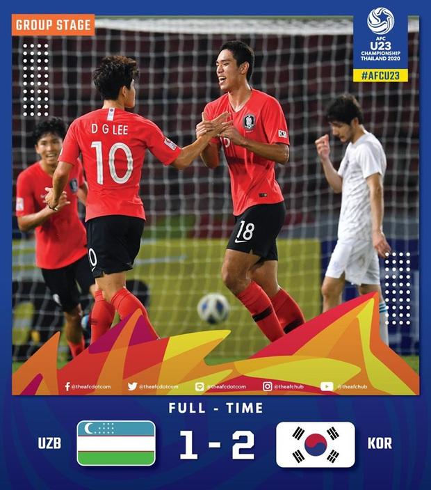 Hàn Quốc 2-1 Uzbekistan: Đương kim vô địch U23 châu Á hút chết dù Hàn Quốc cất nguyên dàn hot boy trên ghế dự bị - Ảnh 1.