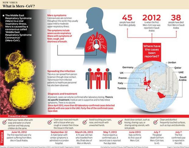 Đã có 2 trường hợp nghi nhiễm virus cực nguy hiểm qua cửa khẩu, Bộ Y tế cảnh báo và biện pháp phòng chống - Ảnh 2.