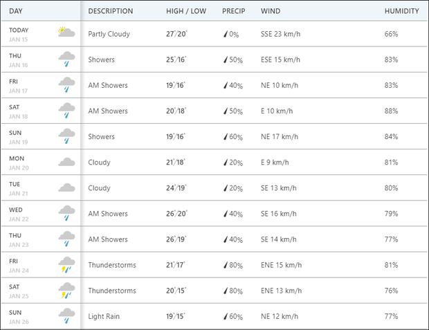 Dự báo thời tiết Tết nguyên đán Canh Tý: Miền Bắc trời rét từ 23 tháng Chạp, 30 Tết lạnh và có mưa - Ảnh 2.