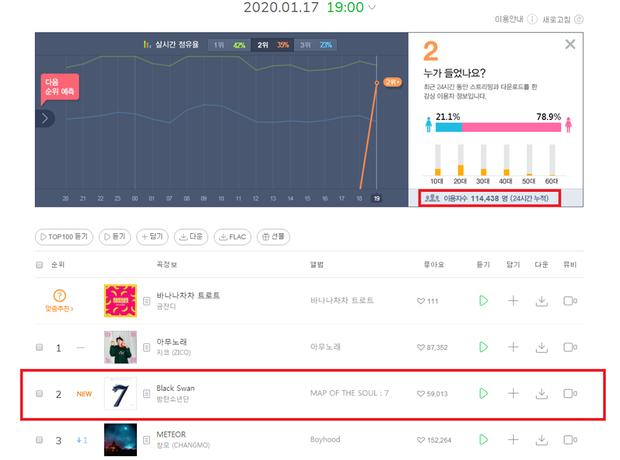 Trùng hợp đến đáng sợ: Ngay khi BTS phát hành single mở đường, Melon bất ngờ tạo thành số 7 thần thánh trên BXH - Ảnh 1.