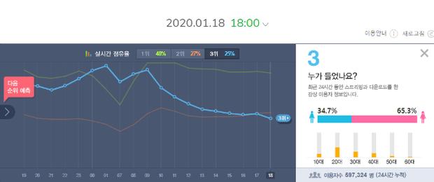 Thành tích ca khúc mới của BTS sau 24 giờ: Phá kỉ lục iTunes của PSY nhưng thụt lùi về view Youtube và nhạc số, liệu có đáng lo? - Ảnh 4.