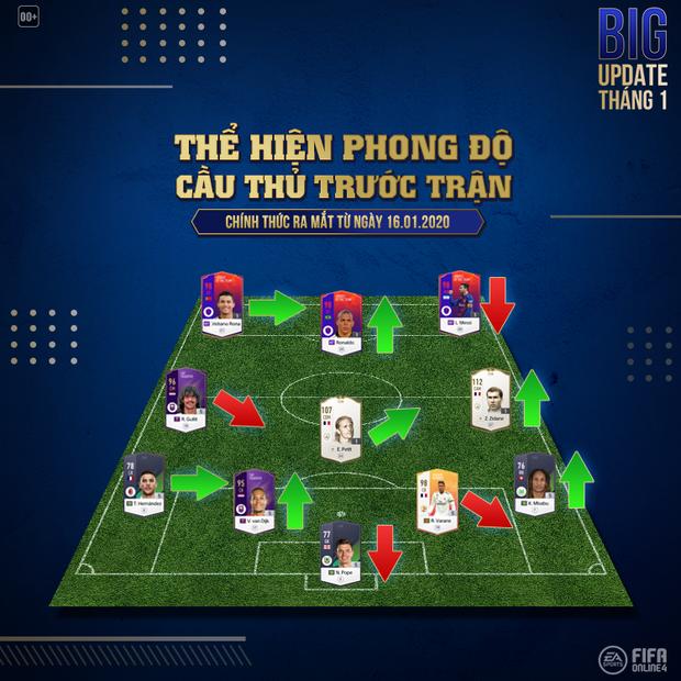 FIFA Online 4: Đây là những thay đổi có lợi nhất dành cho game thủ sau BIG Update tháng 1 của Garena - Ảnh 1.