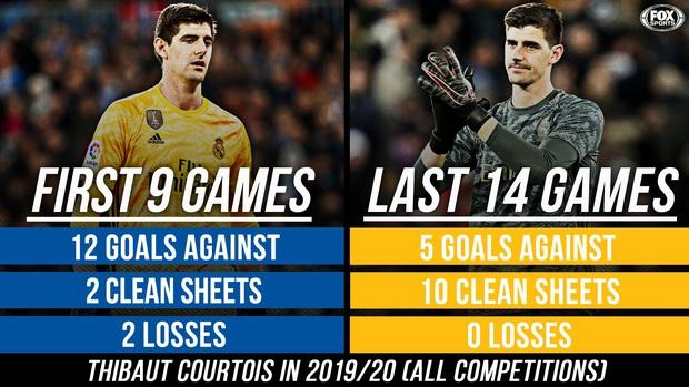 Thủ môn từng bị gắn mác thảm họa giúp Real Madrid đạt thống kê không thể tin nổi để vượt qua Barcelona tại La Liga - Ảnh 4.