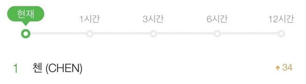 """Ung dung ra nhạc giữa scandal cưới vợ, có con khiến fandom hỗn loạn, Chen (EXO) bị Knet chê """"mặt dày"""", ném đá không thương tiếc - Ảnh 3."""