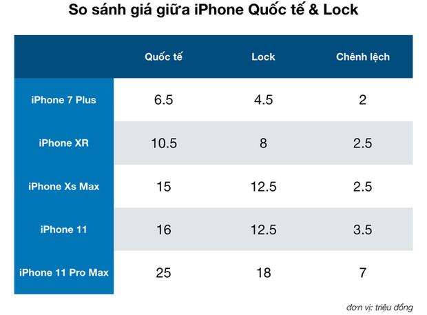Rẻ hơn cả triệu nhưng tại sao mua iPhone Lock để chơi Tết lại là ý tưởng tồi? - Ảnh 1.