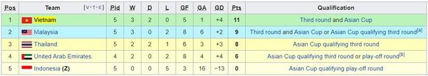 HLV của Thái Lan nhận lương gấp đôi thầy Park, khẳng khái đặt mục tiêu dự World Cup - Ảnh 3.