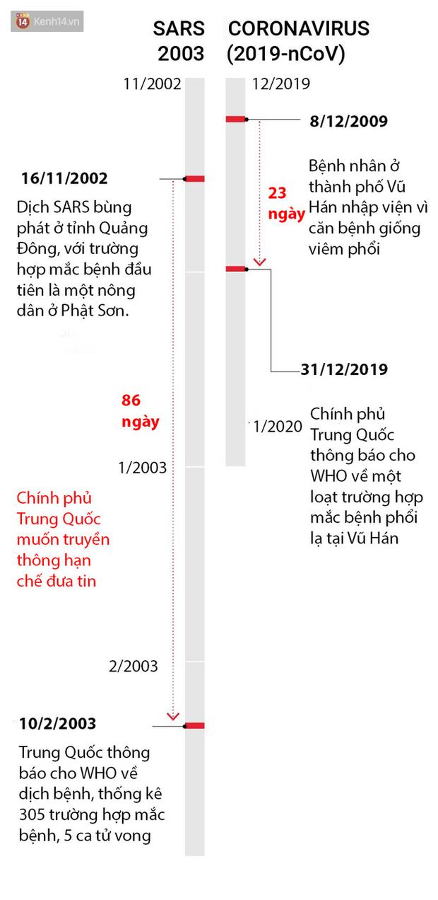 Đây là những hình ảnh trực quan nhất về dịch viêm phổi ở Vũ Hán: Dành cho ai đã quá mệt mỏi với ma trận thông tin liên quan đến virus corona - Ảnh 7.