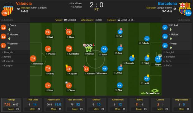 Đồng đội phản lưới nhà, Messi nhận trận thua đầu tiên dưới triều đại HLV mới - Ảnh 4.