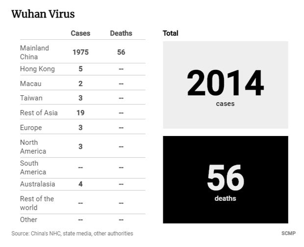 Bệnh nhân trẻ nhất qua đời vì virus Vũ Hán là nam giới 36 tuổi chưa từng có bệnh án - Ảnh 2.