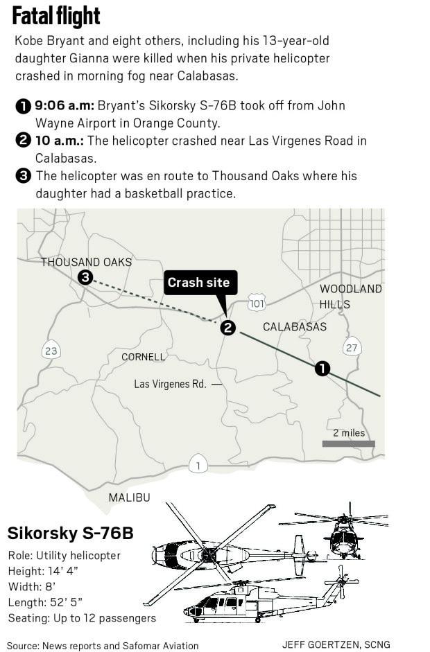 Trực thăng chở Kobe Bryant không có hộp đen, phi công bay quá thấp cùng tốc độ cao là một phần nguyên nhân dẫn đến tai nạn thảm khốc - Ảnh 2.