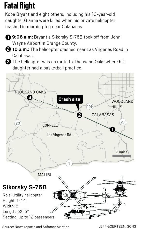 NÓNG: Không phải 5 mà tận 9 người tử vong trong vụ trực thăng rơi kinh hoàng của Kobe Bryant, công bố ảnh hiện trường - Ảnh 3.