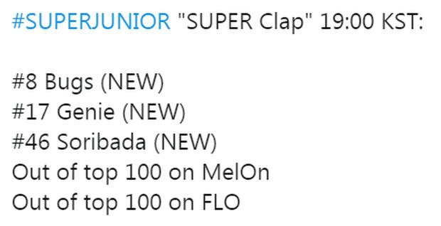 Trở lại với ca khúc của Zico, Super Junior học lỏm công thức thành công của nhạc sĩ nhưng thành tích không cải thiện mà thụt lùi - Ảnh 3.