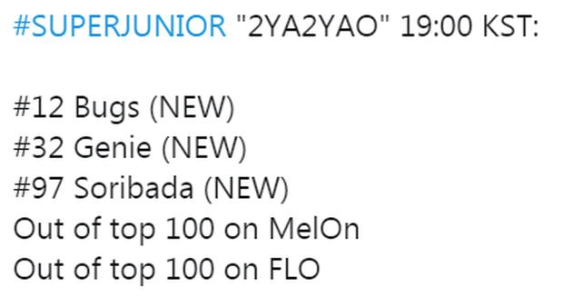 Trở lại với ca khúc của Zico, Super Junior học lỏm công thức thành công của nhạc sĩ nhưng thành tích không cải thiện mà thụt lùi - Ảnh 4.